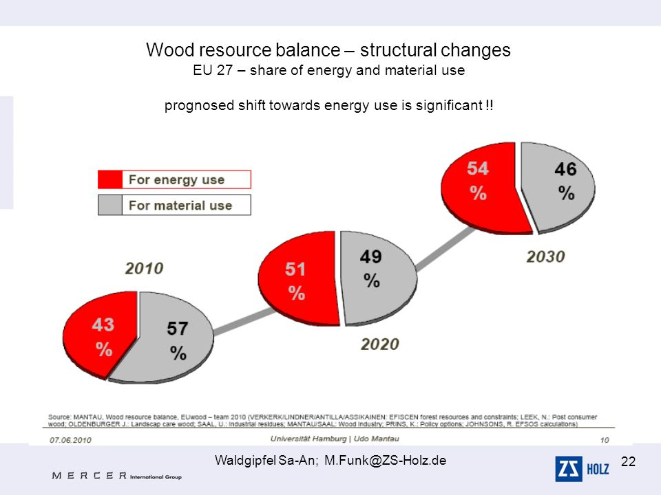Waldgipfel Sa-An; M.Funk@ZS-Holz.de 22 Wood resource balance – structural changes EU 27 – share of energy and material use prognosed shift towards ene