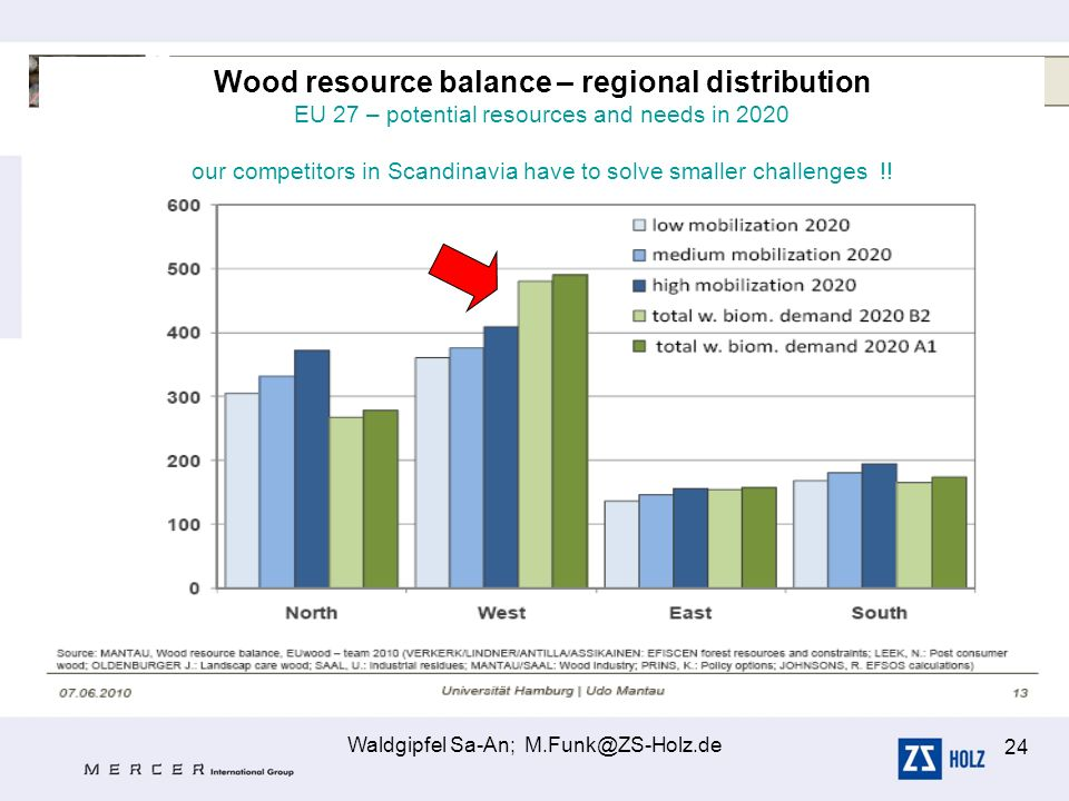 Waldgipfel Sa-An; M.Funk@ZS-Holz.de 24 Wood resource balance – regional distribution EU 27 – potential resources and needs in 2020 our competitors in