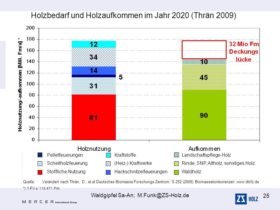 Waldgipfel Sa-An; M.Funk@ZS-Holz.de 25 Holzbedarf und Holzaufkommen im Jahr 2020 (Thrän 2009) *) 1 PJ 113.471 Fm Quelle:Verändert nach Thrän, D., et a