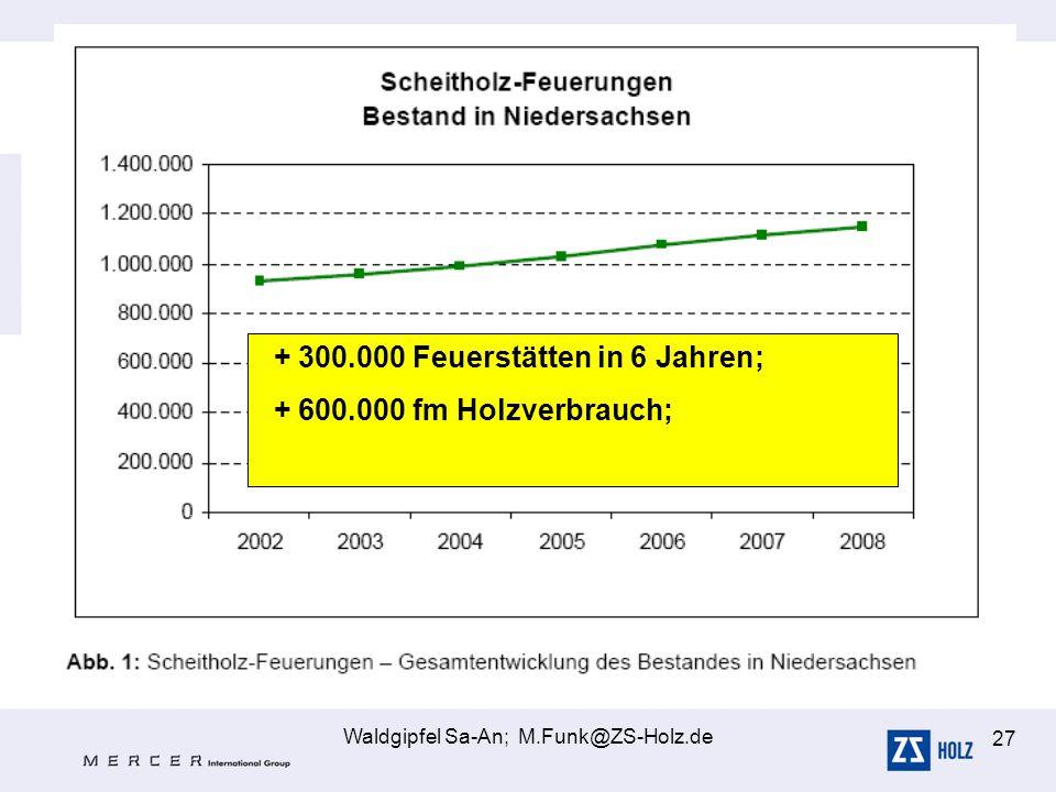 Waldgipfel Sa-An; M.Funk@ZS-Holz.de 27 + 300.000 Feuerstätten in 6 Jahren; + 600.000 fm Holzverbrauch;