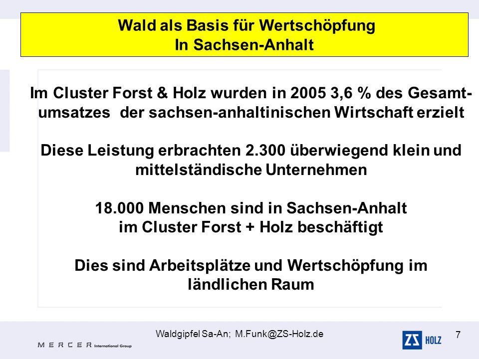 Waldgipfel Sa-An; M.Funk@ZS-Holz.de 7 Wald als Basis für Wertschöpfung In Sachsen-Anhalt Im Cluster Forst & Holz wurden in 2005 3,6 % des Gesamt- umsa