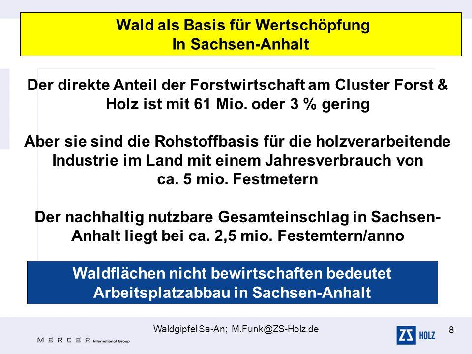 Waldgipfel Sa-An; M.Funk@ZS-Holz.de 8 Wald als Basis für Wertschöpfung In Sachsen-Anhalt Der direkte Anteil der Forstwirtschaft am Cluster Forst & Hol