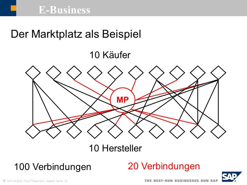 SAP AG 2002, Title of Presentation, Speaker Name / 13 E-Business Der Marktplatz als Beispiel 10 Käufer 10 Hersteller 100 Verbindungen MP 20 Verbindung