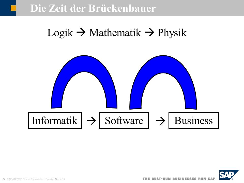 SAP AG 2002, Title of Presentation, Speaker Name / 9 Die Zeit der Brückenbauer Logik Mathematik Physik InformatikSoftwareBusiness