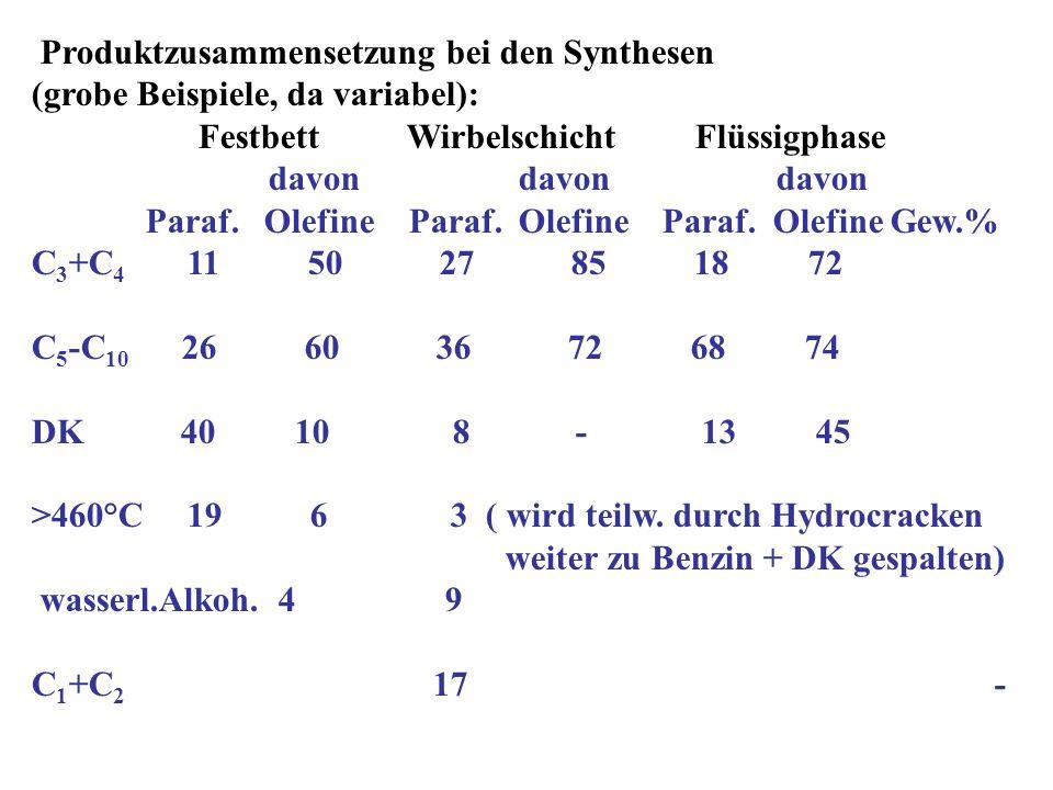 Produktzusammensetzung bei den Synthesen (grobe Beispiele, da variabel): Festbett Wirbelschicht Flüssigphase davon davon davon Paraf. Olefine Paraf. O