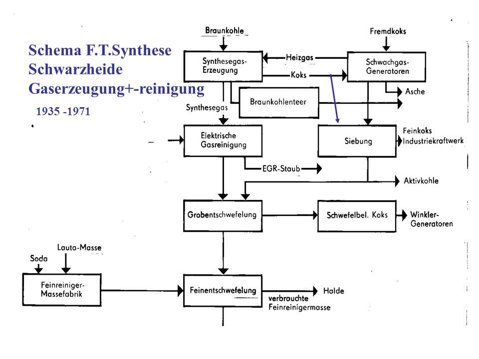 Schema F.T.Synthese Schwarzheide Gaserzeugung+-reinigung