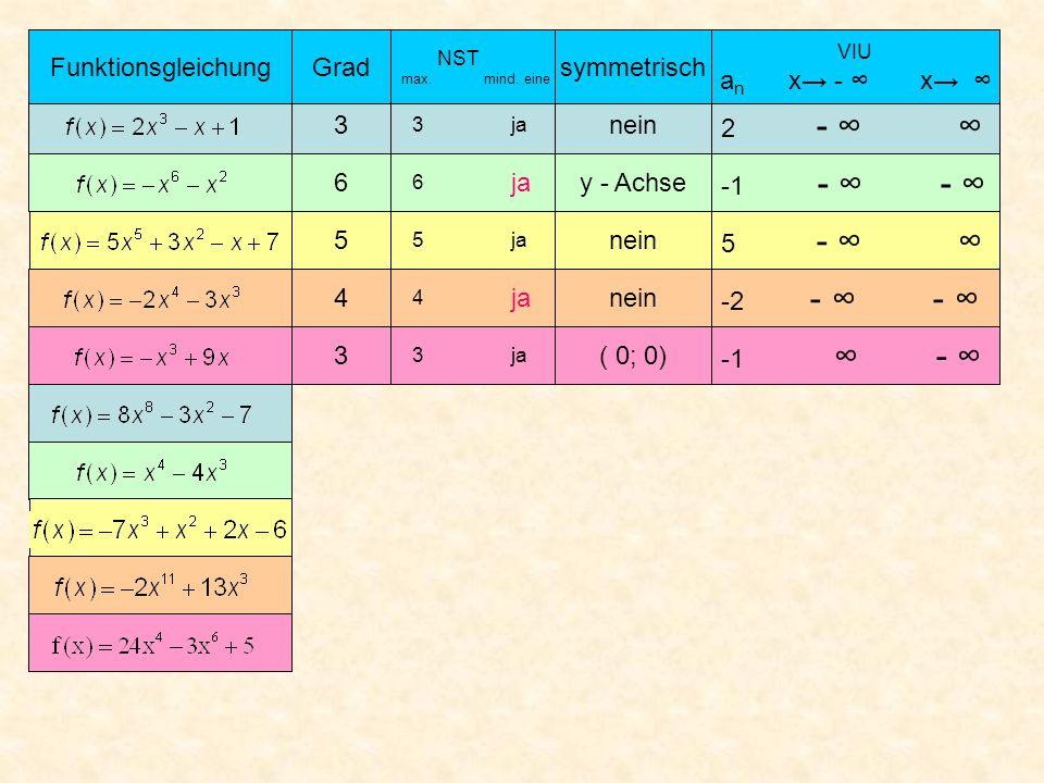 3 3 ja nein 2 - Grad NST max. mind. eine symmetrisch VIU a n x - x Funktionsgleichung 6 6 y - Achse -1 - - 5 5 ja nein 5 - 4 4 nein -2 - - 3 3 ja ( 0;