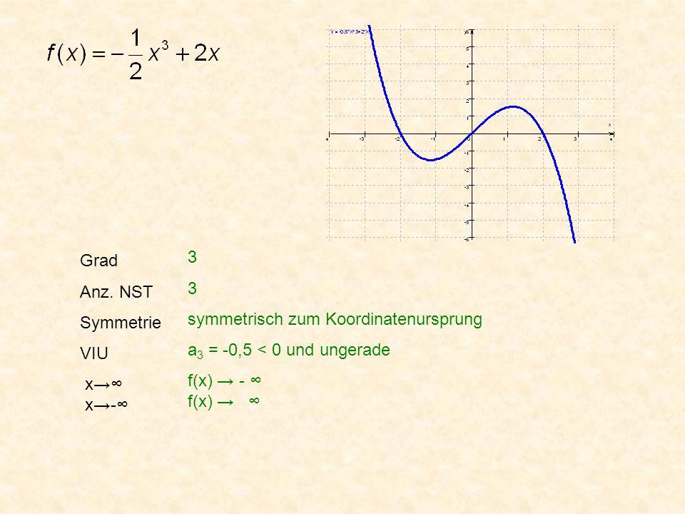 Grad Anz. NST Symmetrie VIU x x- 3 3 symmetrisch zum Koordinatenursprung a 3 = -0,5 < 0 und ungerade f(x) - f(x)