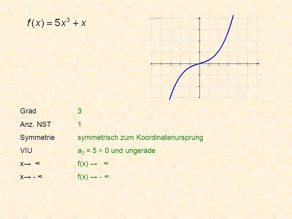 Grad Anz. NST Symmetrie VIU x x - 3 1 symmetrisch zum Koordinatenursprung a 3 = 5 > 0 und ungerade f(x) f(x) -