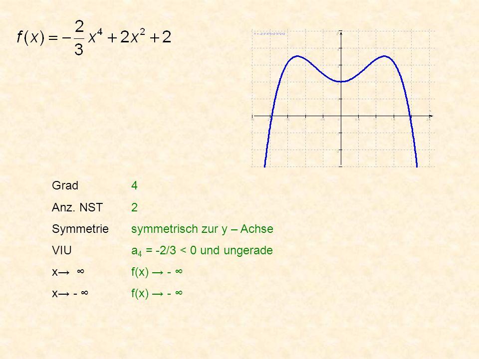 Grad Anz. NST Symmetrie VIU x x - 4 2 symmetrisch zur y – Achse a 4 = -2/3 < 0 und ungerade f(x) - f(x) -