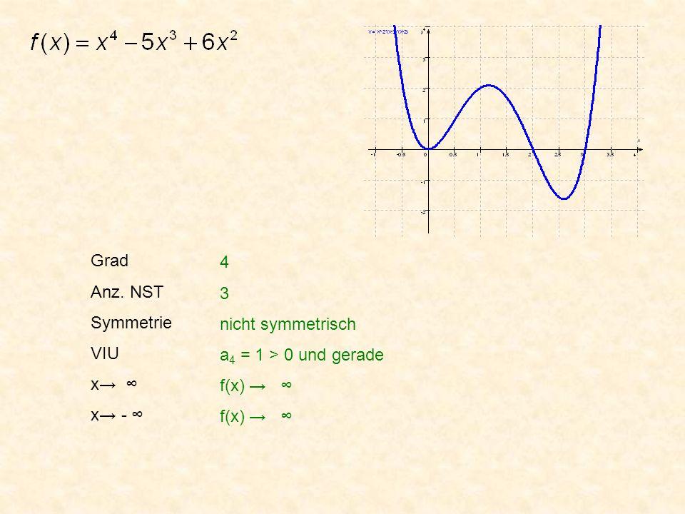 Grad Anz. NST Symmetrie VIU x x - 4 3 nicht symmetrisch a 4 = 1 > 0 und gerade f(x) f(x)