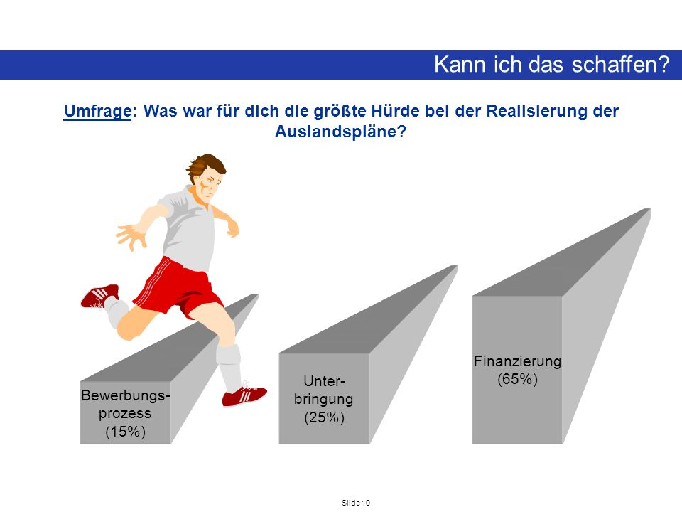 Slide 10 Kann ich das schaffen? Umfrage: Was war für dich die größte Hürde bei der Realisierung der Auslandspläne? Bewerbungs- prozess (15%) Unter- br