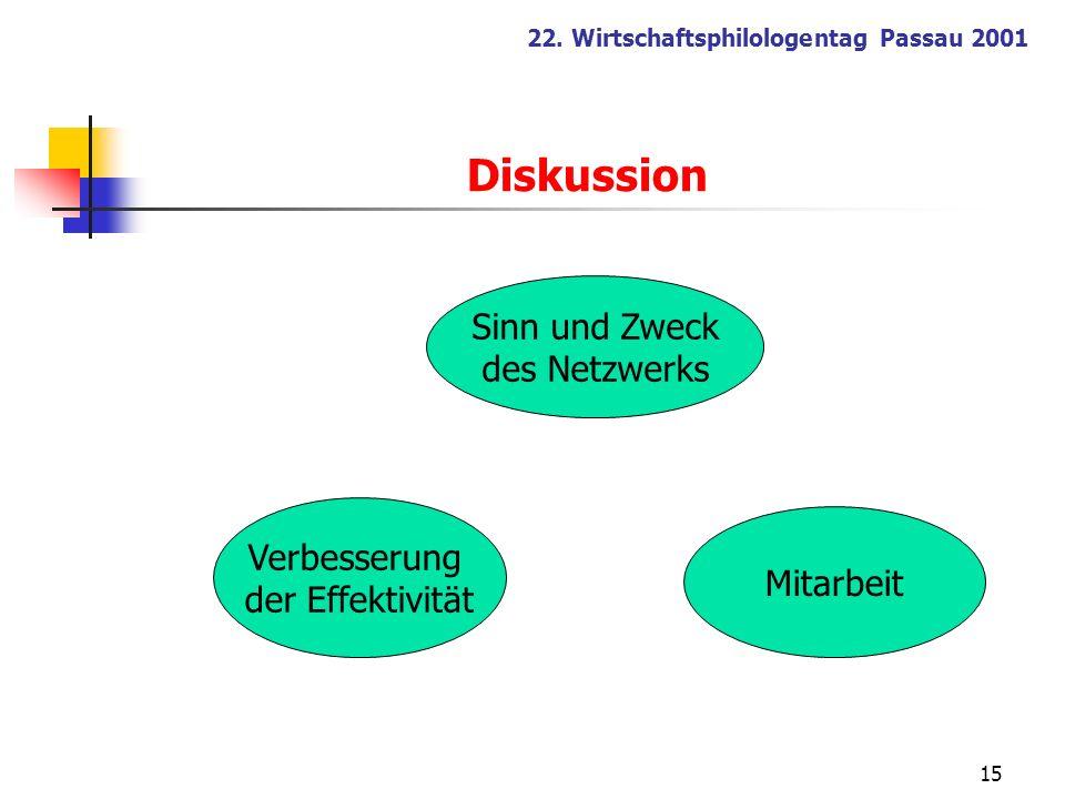 15 22. Wirtschaftsphilologentag Passau 2001 Sinn und Zweck des Netzwerks Verbesserung der Effektivität Mitarbeit Diskussion