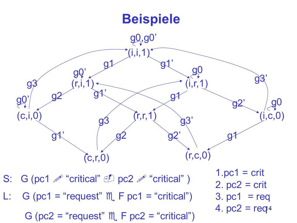 14 Beispiele (i,i,1) (r,i,1)(i,r,1) (r,r,1)(c,i,0)(i,c,0) (c,r,0) (r,c,0) g2 g1 g2 g1 g3 g2 g0,g0 g0 S: G (pc1 critical pc2 critical ) G (pc2 = reques