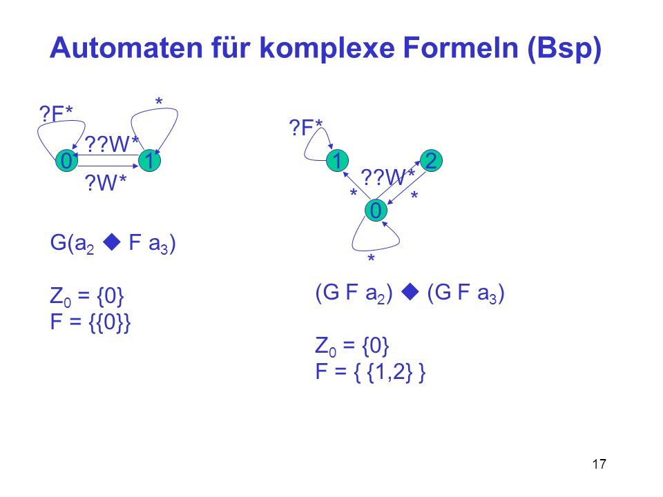 17 Automaten für komplexe Formeln (Bsp) 011 0 2 ?F* ?W* ??W* * G(a 2 F a 3 ) Z 0 = {0} F = {{0}} * * ?F* ??W* * (G F a 2 ) (G F a 3 ) Z 0 = {0} F = {