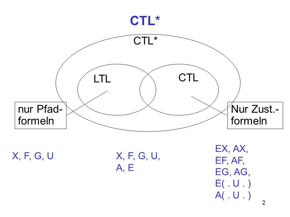 2 CTL* LTL CTL nur Pfad- formeln Nur Zust.- formeln X, F, G, UX, F, G, U, A, E EX, AX, EF, AF, EG, AG, E(. U. ) A(. U. )