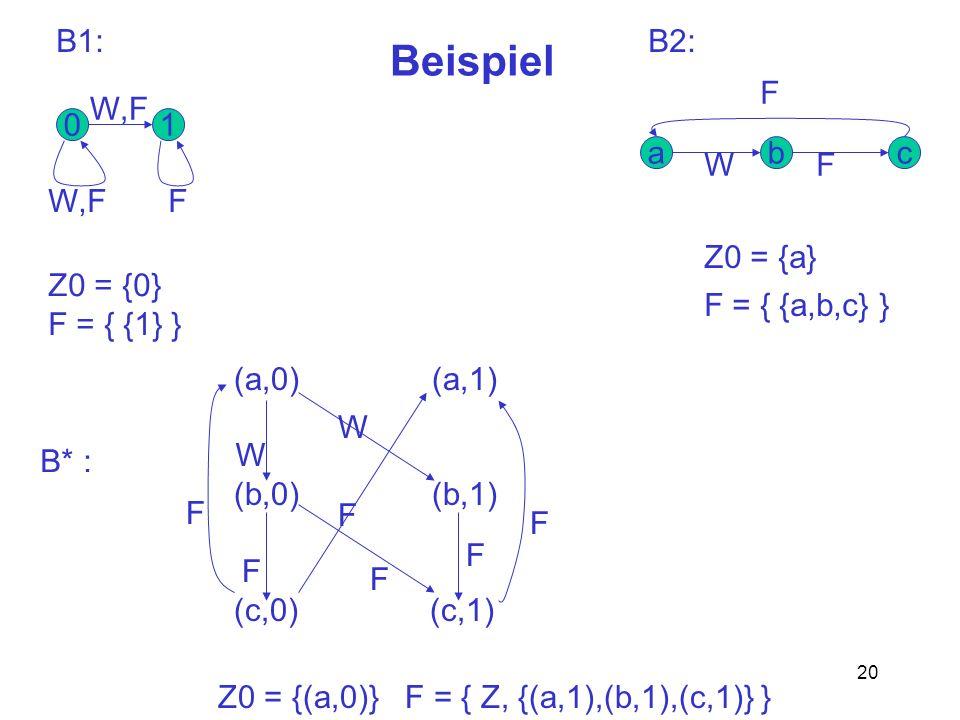 20 Beispiel B1: 01 cba W,F F WF F (a,0) (a,1) (b,0) (b,1) (c,0) (c,1) W W F F F F F F B2: Z0 = {0} F = { {1} } Z0 = {a} F = { {a,b,c} } Z0 = {(a,0)} F