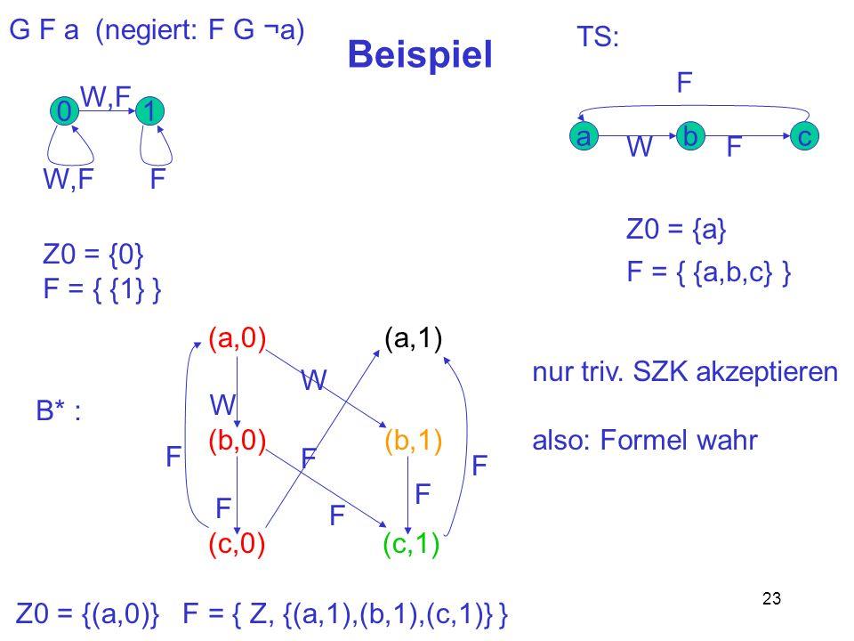 23 Beispiel G F a (negiert: F G ¬a) cba WF F TS: 01 W,F F Z0 = {0} F = { {1} } Z0 = {a} F = { {a,b,c} } (a,0) (a,1) (b,0) (b,1) (c,0) (c,1) W W F F F