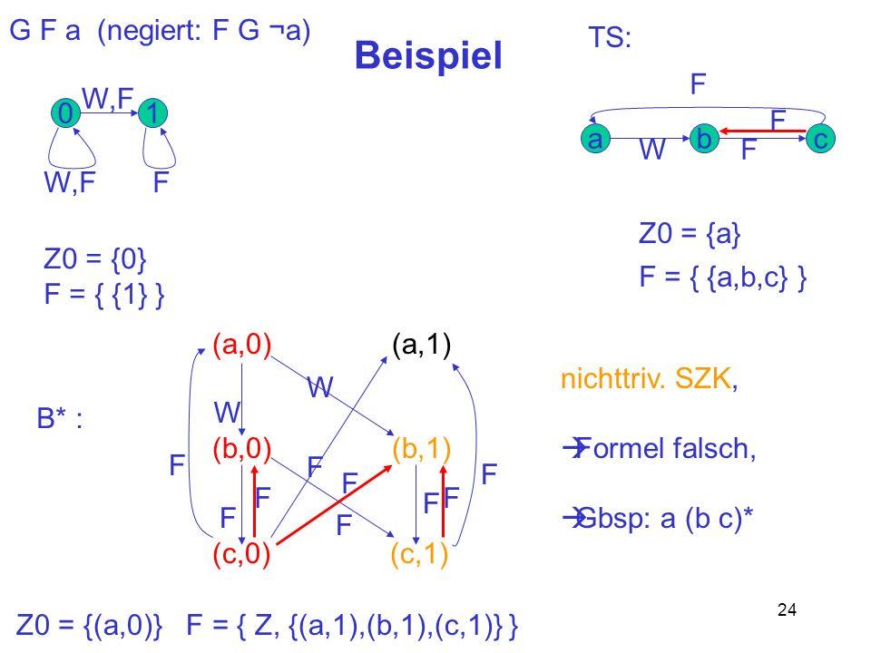 24 Beispiel G F a (negiert: F G ¬a) 01 cba W,F F WF F (a,0) (a,1) (b,0) (b,1) (c,0) (c,1) W W F F F F F F TS: Z0 = {0} F = { {1} } Z0 = {a} F = { {a,b
