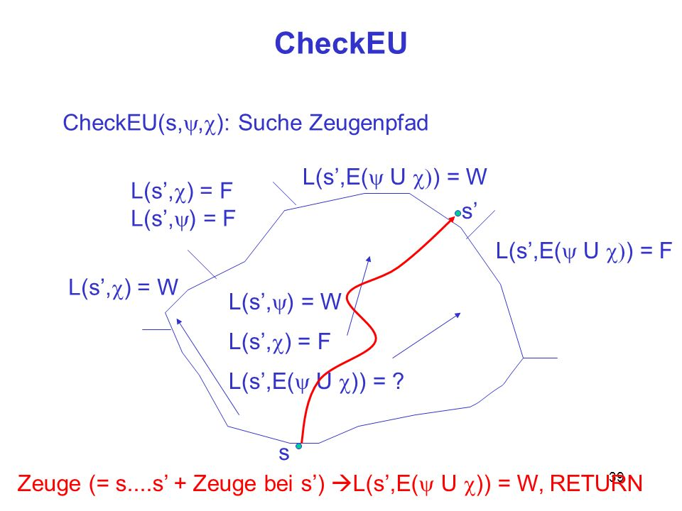 39 CheckEU s CheckEU(s,, ): Suche Zeugenpfad L(s, ) = W L(s, ) = F L(s,E( U )) = ? L(s, ) = W L(s, ) = F L(s,E( U ) = W L(s,E( U ) = F s Zeuge (= s...
