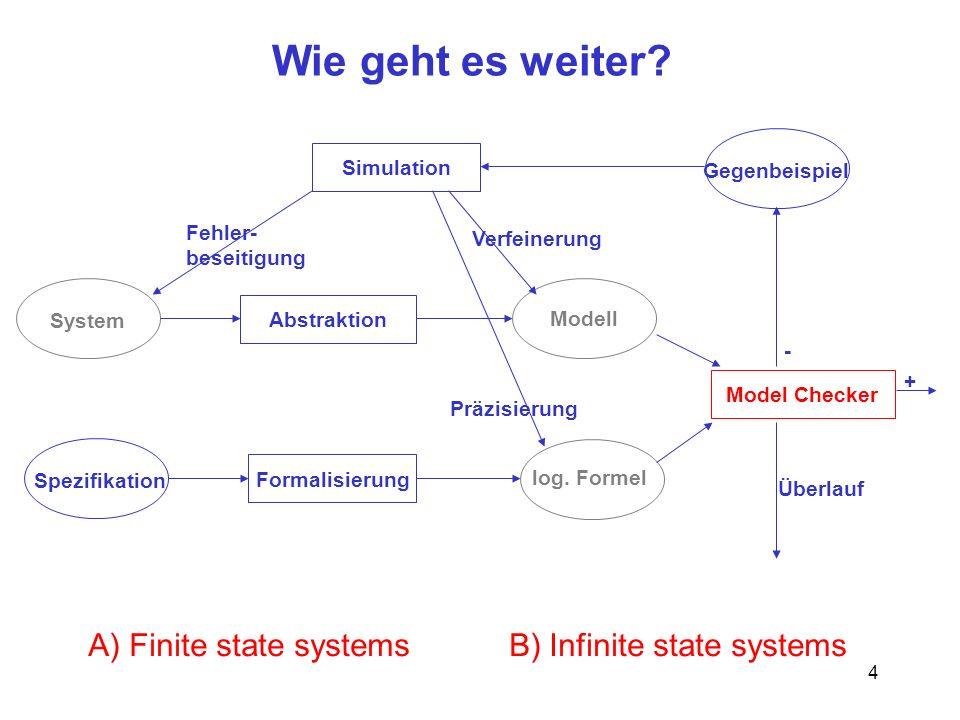 4 Wie geht es weiter? System Abstraktion Spezifikation Simulation Formalisierung Model Checker Gegenbeispiel Modell log. Formel + - Verfeinerung Fehle