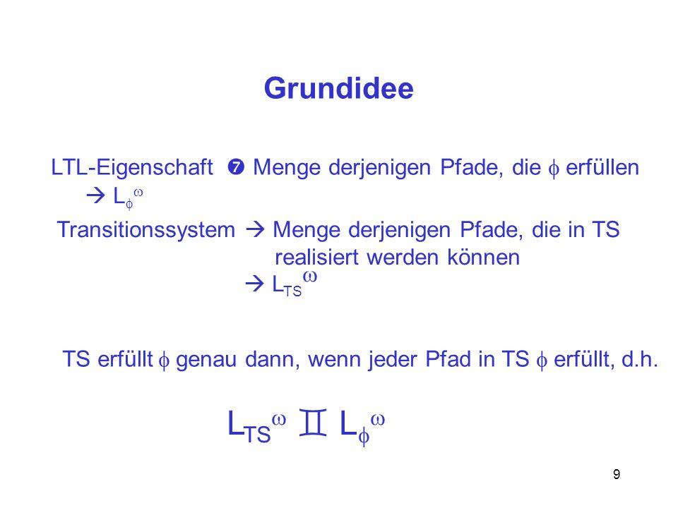9 Grundidee LTL-Eigenschaft Menge derjenigen Pfade, die erfüllen L Transitionssystem Menge derjenigen Pfade, die in TS realisiert werden können L TS T