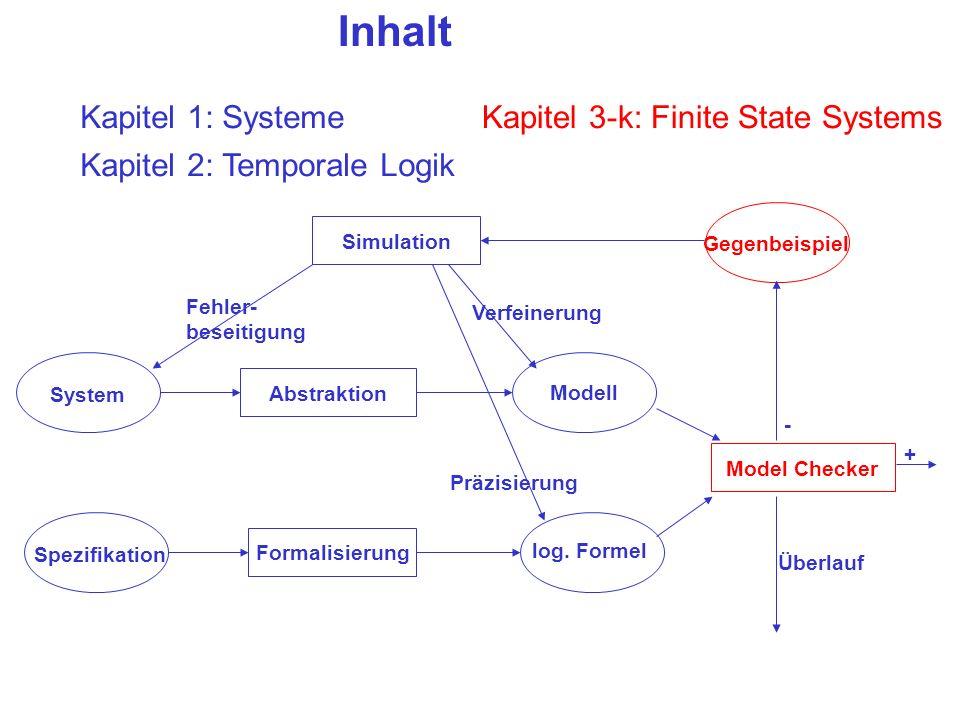 Inhalt System Abstraktion Spezifikation Simulation Formalisierung Model Checker Gegenbeispiel Modell log. Formel + - Verfeinerung Fehler- beseitigung