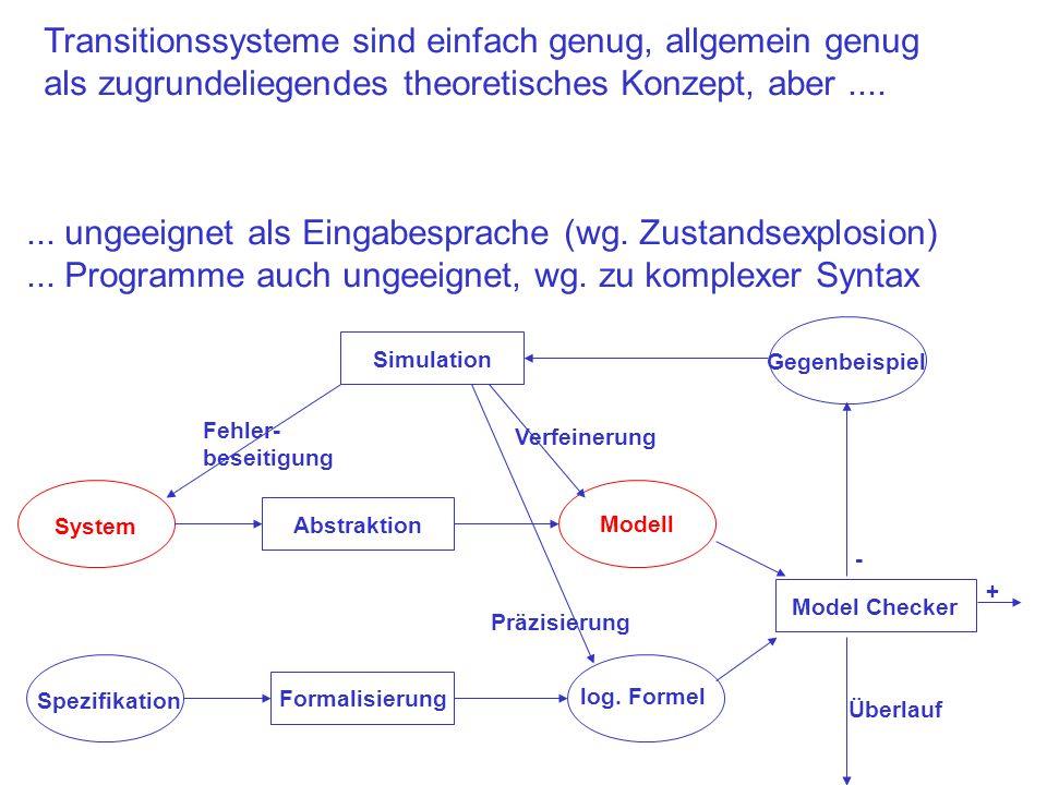 Transitionssysteme sind einfach genug, allgemein genug als zugrundeliegendes theoretisches Konzept, aber.... System Abstraktion Spezifikation Simulati