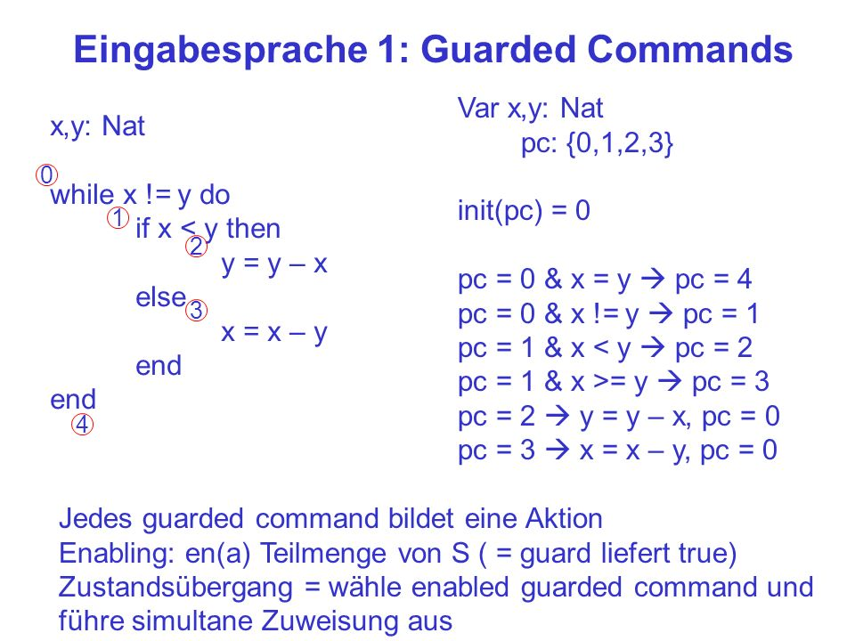 x,y: Nat while x != y do if x < y then y = y – x else x = x – y end Eingabesprache 1: Guarded Commands 0 1 2 3 4 Var x,y: Nat pc: {0,1,2,3} init(pc) = 0 pc = 0 & x = y pc = 4 pc = 0 & x != y pc = 1 pc = 1 & x < y pc = 2 pc = 1 & x >= y pc = 3 pc = 2 y = y – x, pc = 0 pc = 3 x = x – y, pc = 0 Jedes guarded command bildet eine Aktion Enabling: en(a) Teilmenge von S ( = guard liefert true) Zustandsübergang = wähle enabled guarded command und führe simultane Zuweisung aus