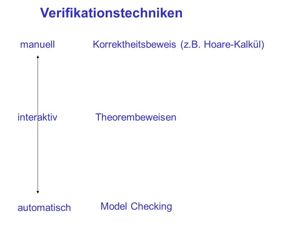 Verifikationstechniken manuell automatisch Korrektheitsbeweis (z.B. Hoare-Kalkül) interaktivTheorembeweisen Model Checking