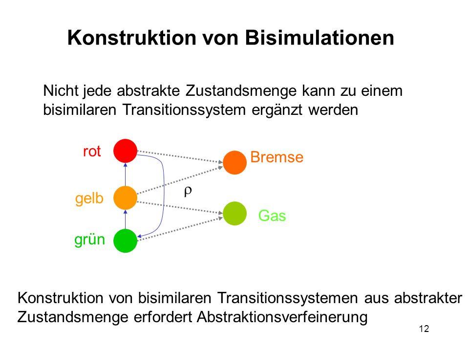 12 Konstruktion von Bisimulationen Nicht jede abstrakte Zustandsmenge kann zu einem bisimilaren Transitionssystem ergänzt werden rot gelb grün Gas Bremse Konstruktion von bisimilaren Transitionssystemen aus abstrakter Zustandsmenge erfordert Abstraktionsverfeinerung