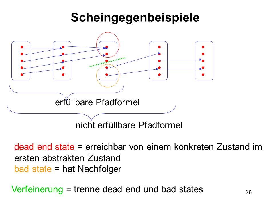 25 Scheingegenbeispiele dead end state = erreichbar von einem konkreten Zustand im ersten abstrakten Zustand bad state = hat Nachfolger Verfeinerung =