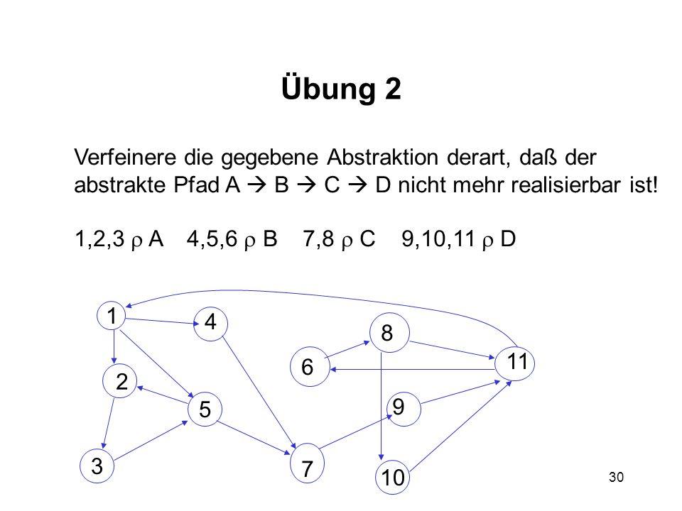 30 Übung 2 Verfeinere die gegebene Abstraktion derart, daß der abstrakte Pfad A B C D nicht mehr realisierbar ist! 1,2,3 A 4,5,6 B 7,8 C 9,10,11 D 5 3