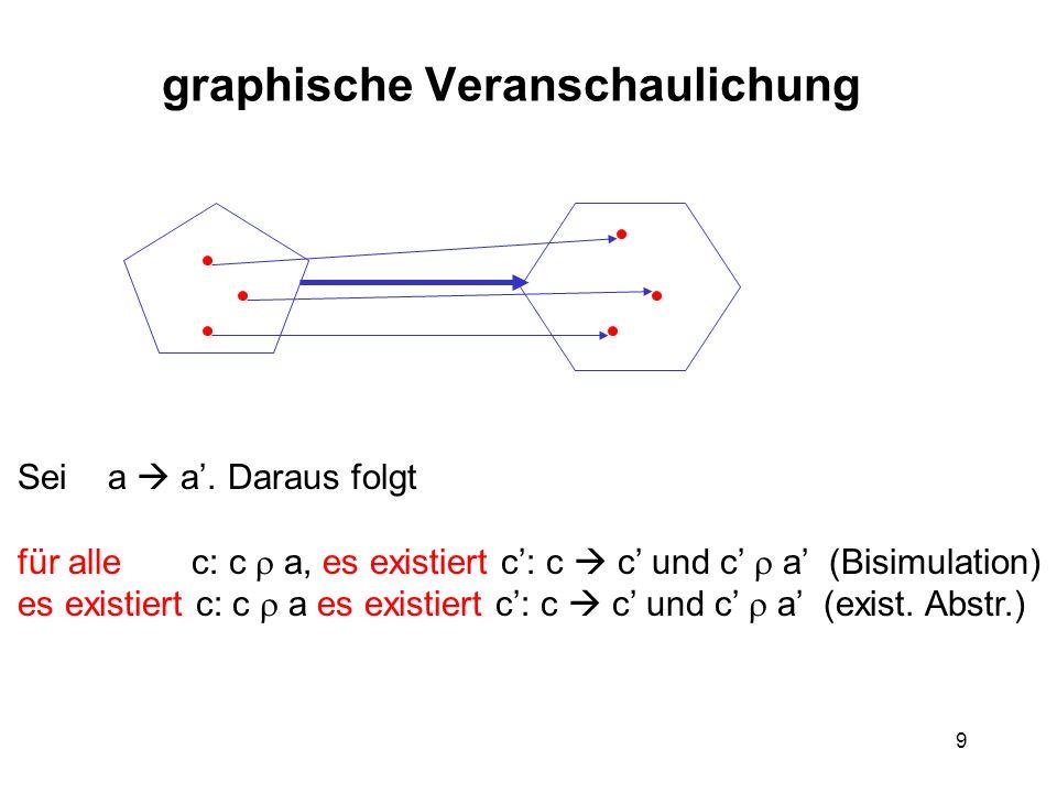 9 graphische Veranschaulichung Sei a a.