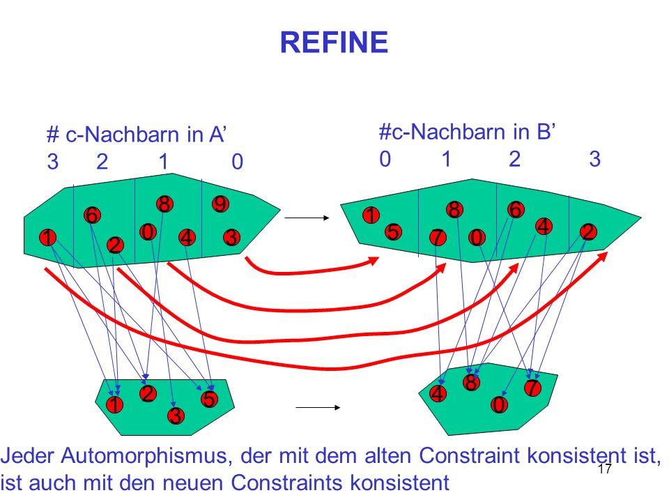 17 REFINE 0 1 8 6 2 5 8 7 1 043 9 2 4 6 2 1 3 5 8 4 0 7 # c-Nachbarn in A 3 2 1 0 #c-Nachbarn in B 0 1 2 3 Jeder Automorphismus, der mit dem alten Constraint konsistent ist, ist auch mit den neuen Constraints konsistent