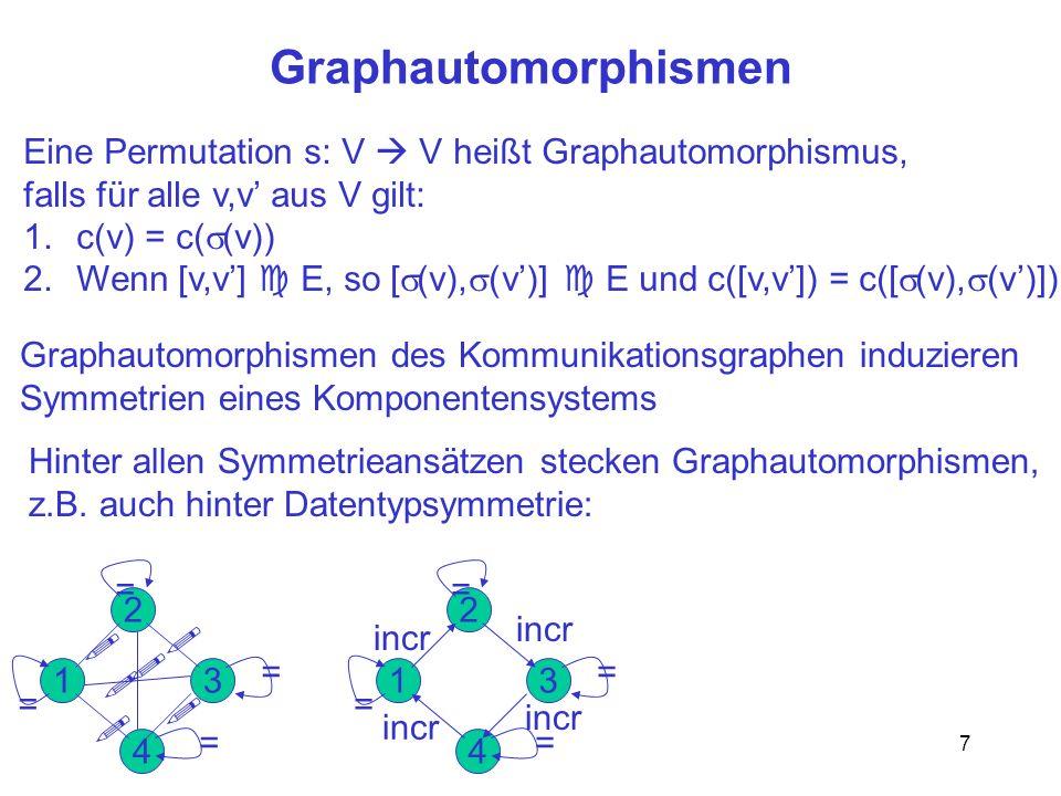 7 Graphautomorphismen Eine Permutation s: V V heißt Graphautomorphismus, falls für alle v,v aus V gilt: 1.c(v) = c( (v)) 2.Wenn [v,v] E, so [ (v), (v)] E und c([v,v]) = c([ (v), (v)]) Graphautomorphismen des Kommunikationsgraphen induzieren Symmetrien eines Komponentensystems Hinter allen Symmetrieansätzen stecken Graphautomorphismen, z.B.