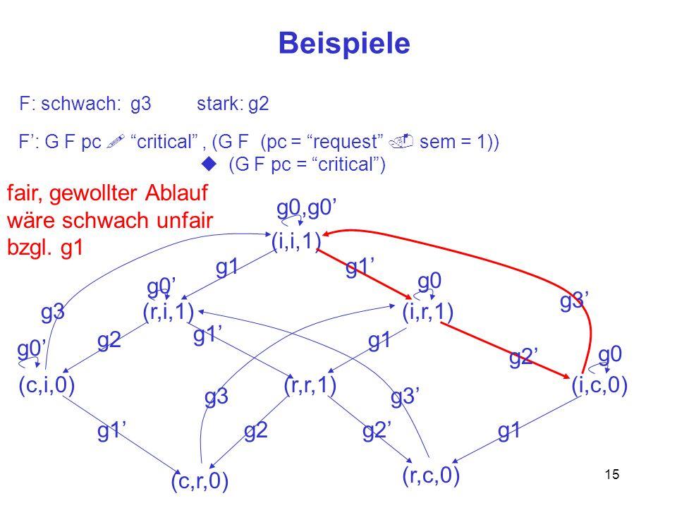 15 Beispiele F: G F pc critical, (G F (pc = request sem = 1)) (G F pc = critical) F: schwach: g3 stark: g2 (i,i,1) (r,i,1)(i,r,1) (r,r,1)(c,i,0)(i,c,0) (c,r,0) (r,c,0) g2 g1 g2 g1 g3 g2 g0,g0 g0 fair, gewollter Ablauf wäre schwach unfair bzgl.