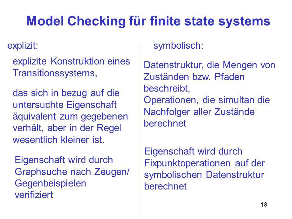 18 Model Checking für finite state systems explizit:symbolisch: explizite Konstruktion eines Transitionssystems, das sich in bezug auf die untersuchte Eigenschaft äquivalent zum gegebenen verhält, aber in der Regel wesentlich kleiner ist.