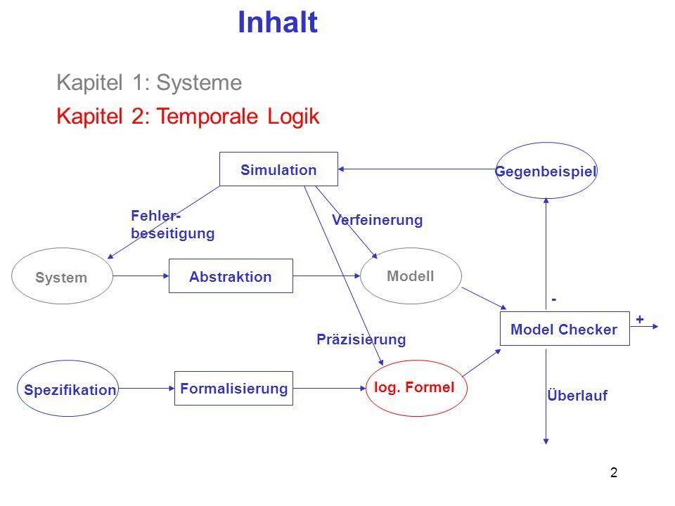 2 Inhalt System Abstraktion Spezifikation Simulation Formalisierung Model Checker Gegenbeispiel Modell log.