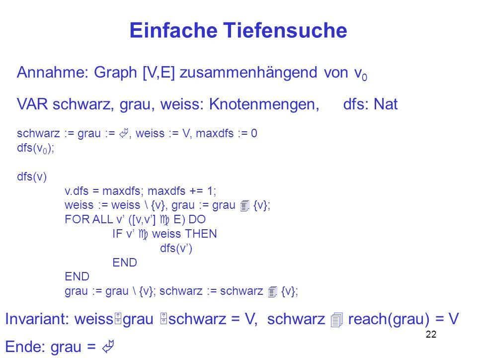 22 Einfache Tiefensuche Annahme: Graph [V,E] zusammenhängend von v 0 VAR schwarz, grau, weiss: Knotenmengen, dfs: Nat schwarz := grau :=, weiss := V, maxdfs := 0 dfs(v 0 ); dfs(v) v.dfs = maxdfs; maxdfs += 1; weiss := weiss \ {v}, grau := grau {v}; FOR ALL v ([v,v] E) DO IF v weiss THEN dfs(v) END grau := grau \ {v}; schwarz := schwarz {v}; Invariant: weiss grau schwarz = V, schwarz reach(grau) = V Ende: grau =