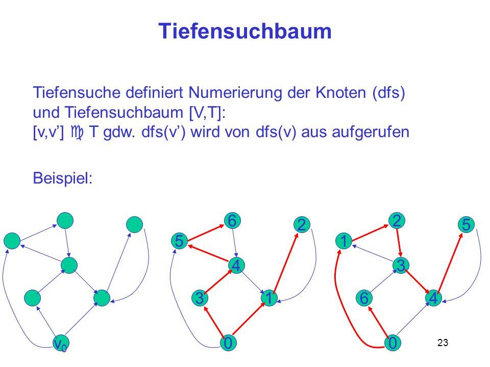 23 Tiefensuchbaum Tiefensuche definiert Numerierung der Knoten (dfs) und Tiefensuchbaum [V,T]: [v,v] T gdw.