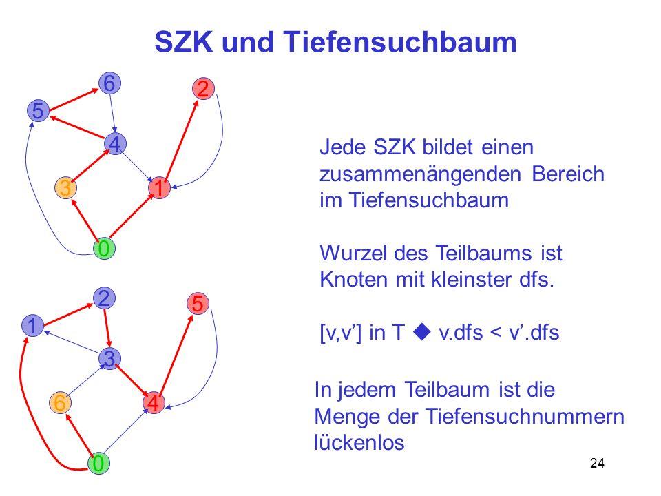 24 SZK und Tiefensuchbaum 0 3 2 6 1 5 4 Jede SZK bildet einen zusammenängenden Bereich im Tiefensuchbaum Wurzel des Teilbaums ist Knoten mit kleinster dfs.