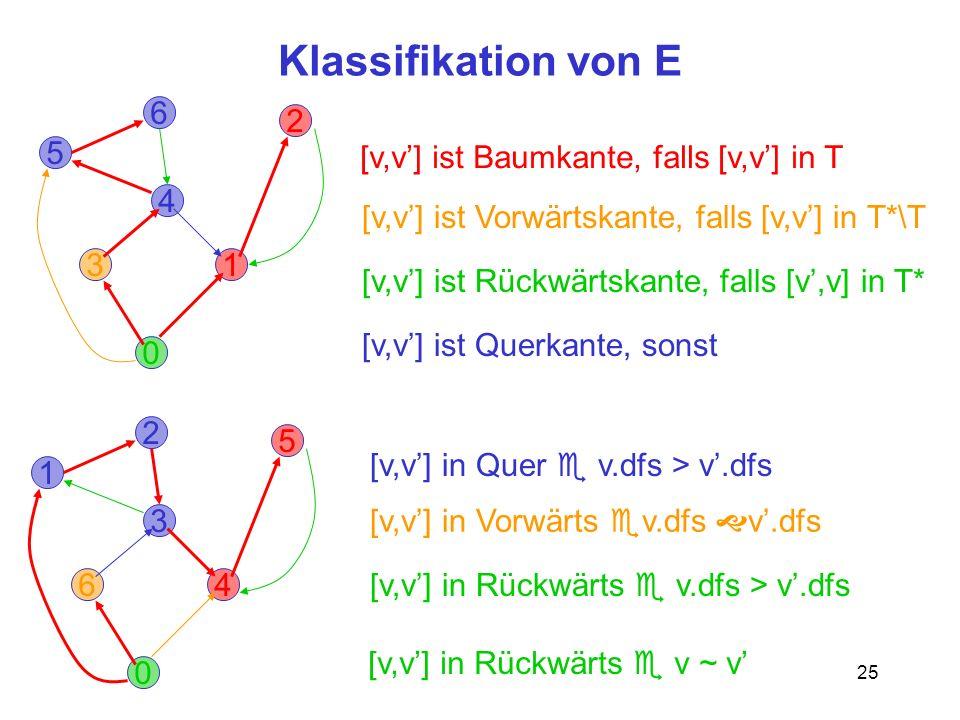 25 Klassifikation von E 0 3 2 6 1 5 4 [v,v] ist Vorwärtskante, falls [v,v] in T*\T [v,v] ist Rückwärtskante, falls [v,v] in T* [v,v] ist Querkante, sonst [v,v] ist Baumkante, falls [v,v] in T [v,v] in Quer v.dfs > v.dfs [v,v] in Vorwärts v.dfs v.dfs [v,v] in Rückwärts v.dfs > v.dfs [v,v] in Rückwärts v ~ v 0 6 5 2 4 1 3