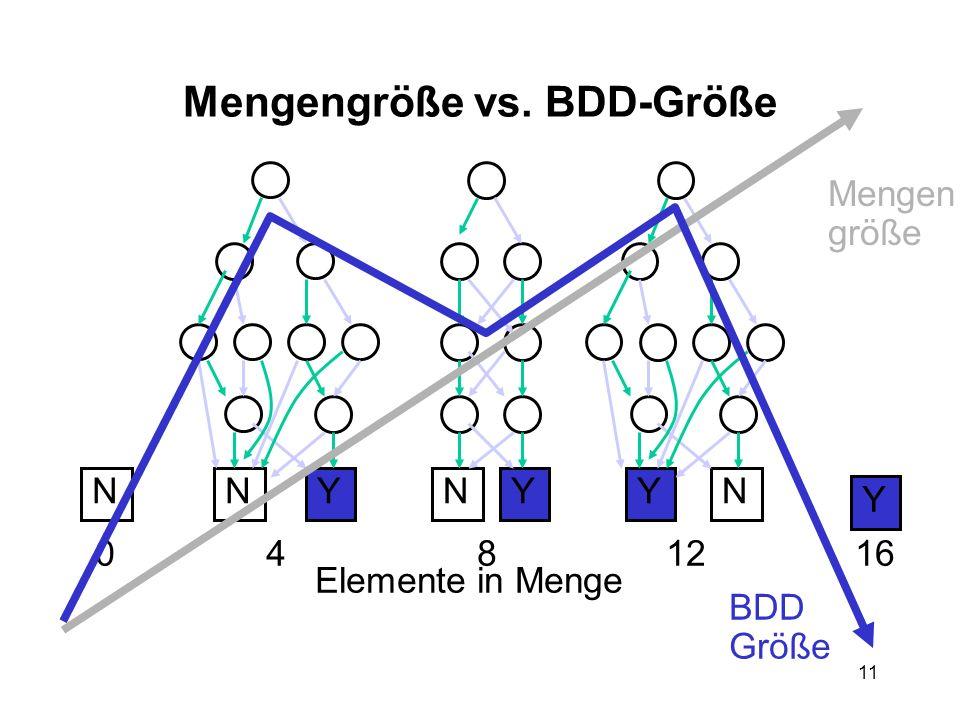 11 Mengengröße vs. BDD-Größe Y NYN YN YN 0481216 Elemente in Menge Mengen größe BDD Größe