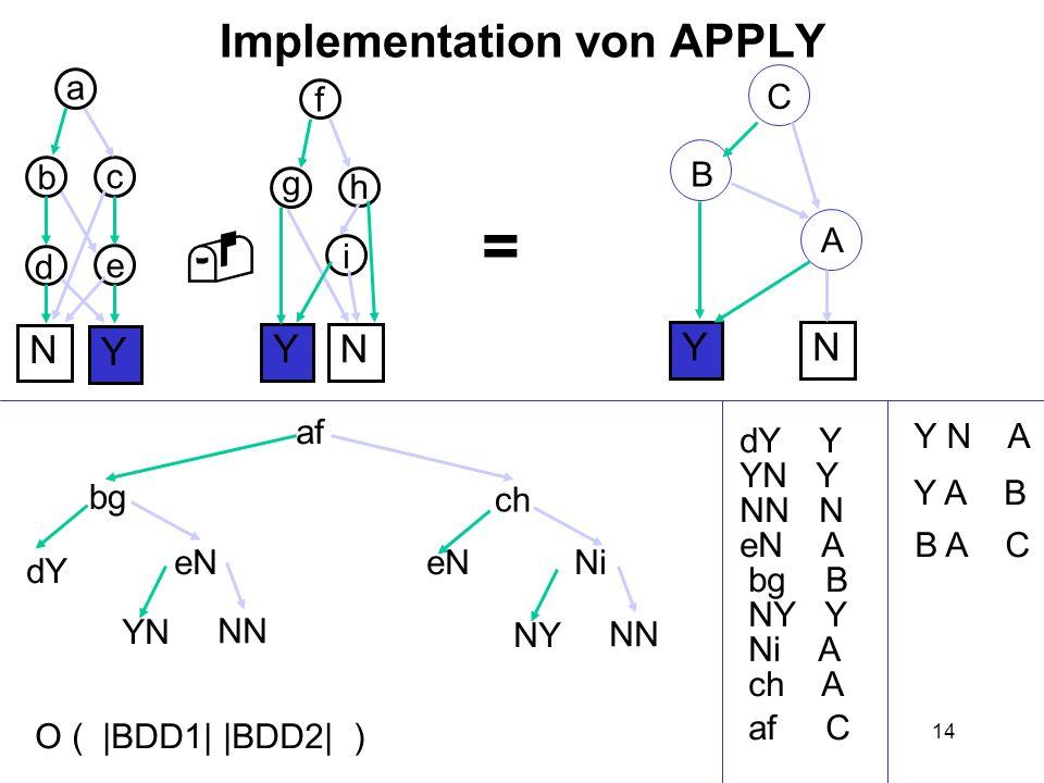 14 Implementation von APPLY Y N e b YN f = a c d g h i af bg dY Y dY Y eN YN YN Y N NN NN N A eN A bg B B ch eN Ni NN NY NY Y Y N A Y A B Ni A ch A af C C B A C O ( |BDD1| |BDD2| )