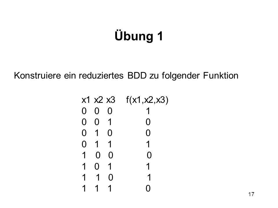 17 Übung 1 Konstruiere ein reduziertes BDD zu folgender Funktion x1 x2 x3 f(x1,x2,x3) 0 0 0 1 0 0 1 0 0 1 0 0 0 1 1 1 10 0 0 1 0 1 1 11 0 1 1 1 1 0
