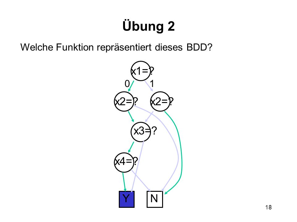 18 Übung 2 Welche Funktion repräsentiert dieses BDD YN x1= x2= x3= x4= 01