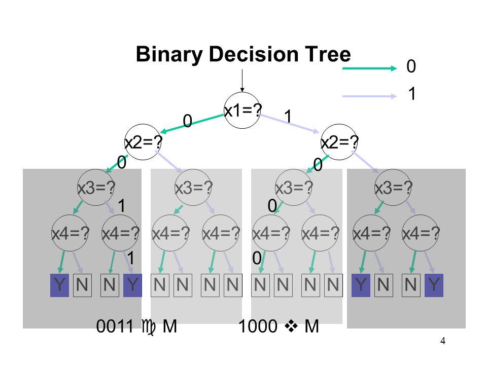4 Binary Decision Tree x1=. x2=. x3=. x4=. x3=?x4=?x3=?x4=.