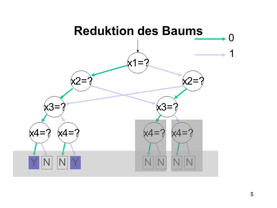 5 Reduktion des Baums x1= x2= x3= x4= x3= x4= YYNNNNNN 0 1