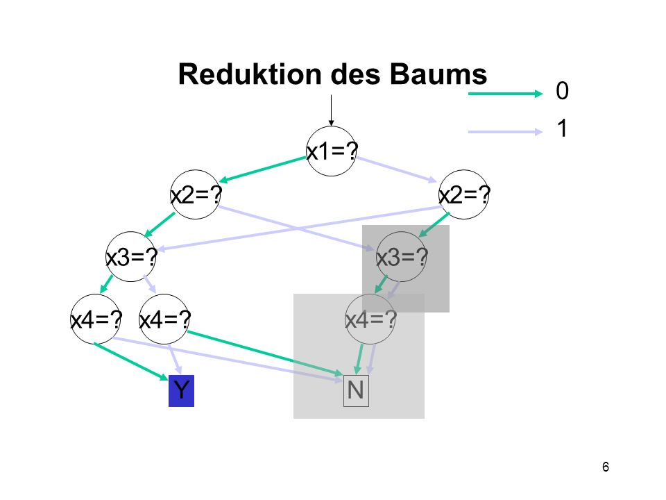 6 Reduktion des Baums x1= x2= x3= x4= x3= YN 0 1